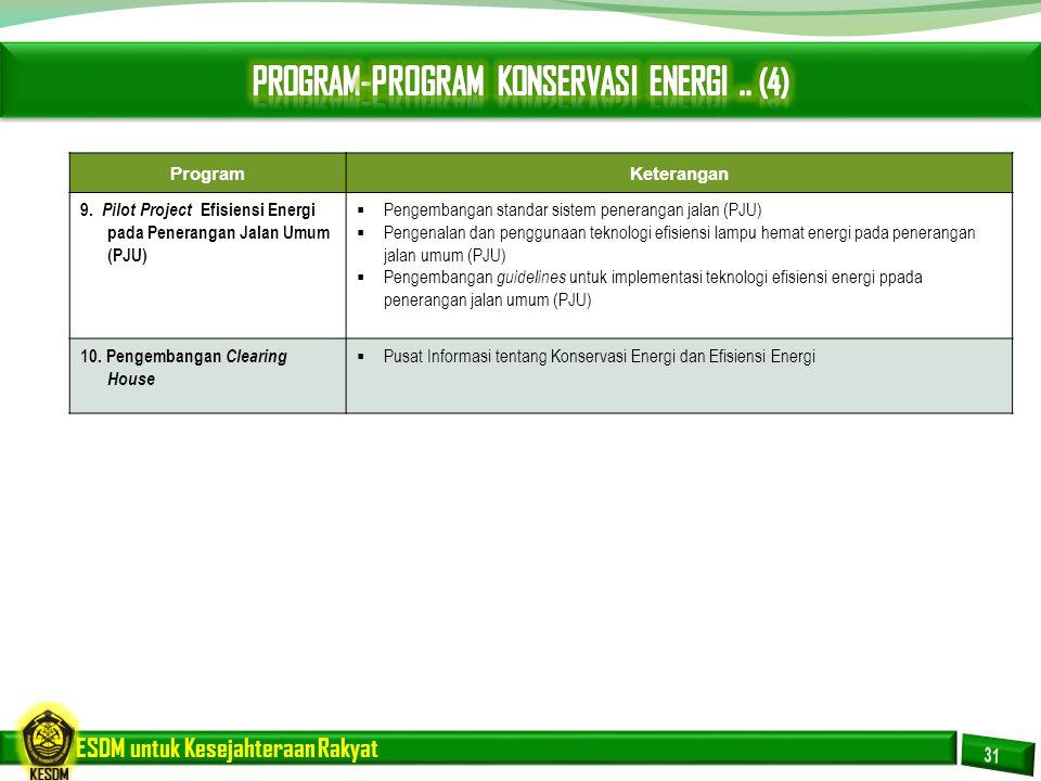 ESDM untuk Kesejahteraan Rakyat ProgramKeterangan 9. Pilot Project Efisiensi Energi pada Penerangan Jalan Umum (PJU)  Pengembangan standar sistem pen