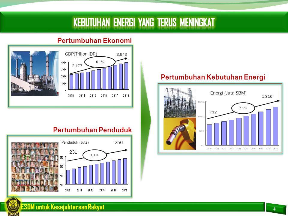 ESDM untuk Kesejahteraan Rakyat Penduduk (Juta) GDP(Trllion IDR) 2,177 3,943 6.1% 256 231 1.1% Energi (Juta SBM) 712 1,316 7.1% Pertumbuhan Penduduk P