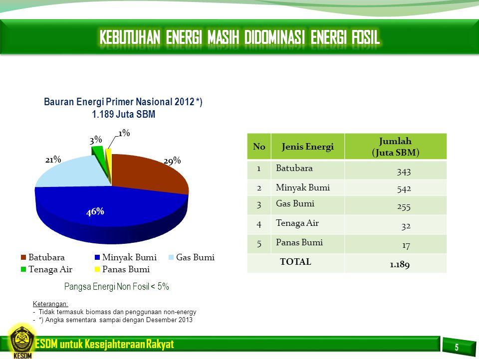 ESDM untuk Kesejahteraan Rakyat Pangsa Energi Non Fosil < 5% Bauran Energi Primer Nasional 2012 *) 1.189 Juta SBM NoJenis Energi Jumlah (Juta SBM) 1Ba
