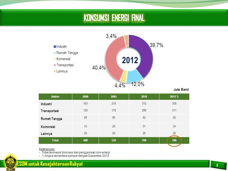 ESDM untuk Kesejahteraan Rakyat *) Keterangan: - Tidak termasuk biomass dan penggunaan non-energi - *) Angka sementara sampai dengan Desember 2013