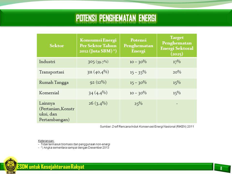ESDM untuk Kesejahteraan Rakyat ProgramKeterangan 4.
