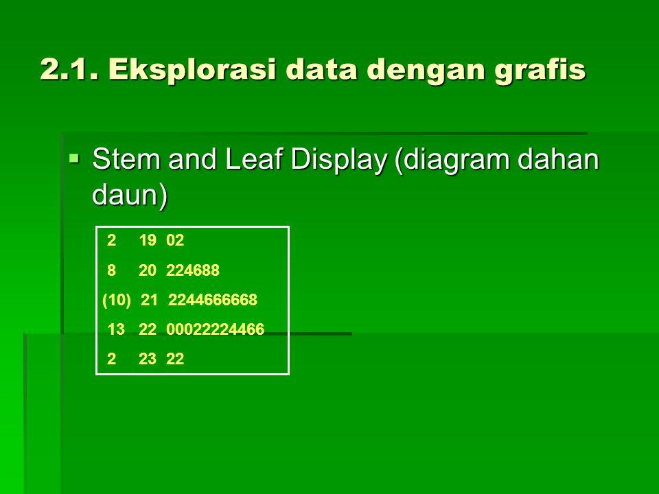 2.1. Eksplorasi data dengan grafis  Stem and Leaf Display (diagram dahan daun) 2 19 02 8 20 224688 (10) 21 2244666668 13 22 00022224466 2 23 22
