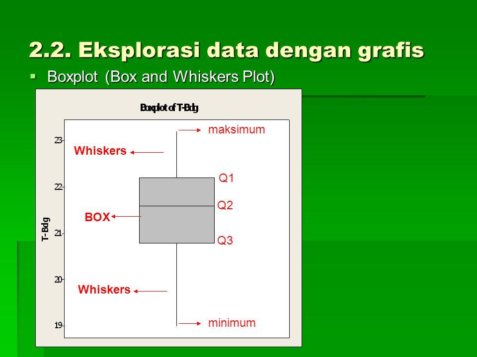 2.2. Eksplorasi data dengan grafis  Boxplot (Box and Whiskers Plot) BOX Whiskers maksimum minimum Q1 Q2 Q3