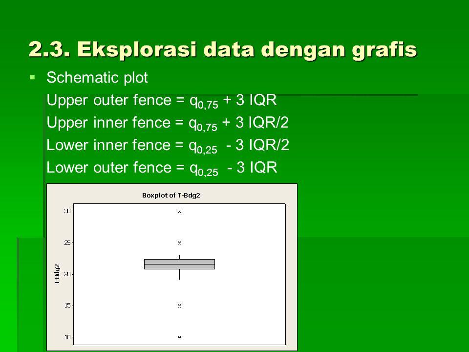 2.3. Eksplorasi data dengan grafis   Schematic plot Upper outer fence = q 0,75 + 3 IQR Upper inner fence = q 0,75 + 3 IQR/2 Lower inner fence = q 0,