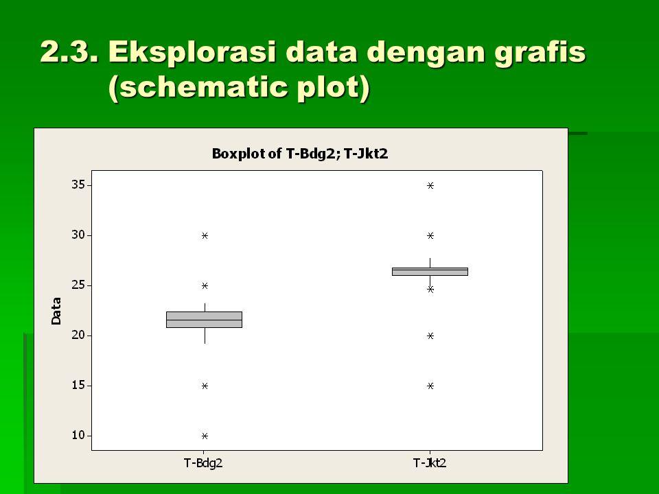 2.3. Eksplorasi data dengan grafis (schematic plot)