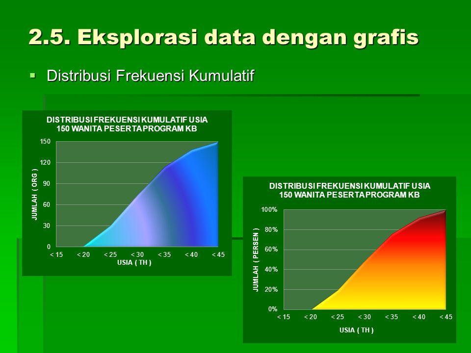 2.5. Eksplorasi data dengan grafis  Distribusi Frekuensi Kumulatif