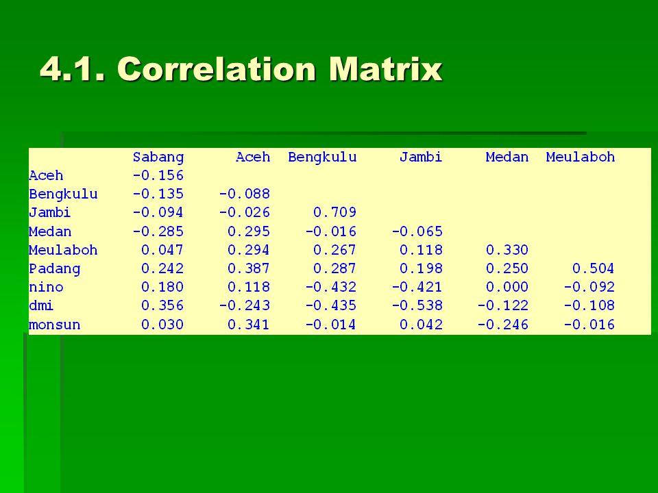 4.1. Correlation Matrix