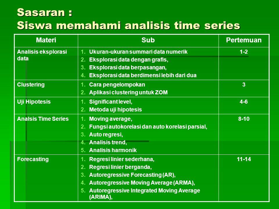 Sasaran : Siswa memahami analisis time series MateriSubPertemuan Analisis eksplorasi data 1.Ukuran-ukuran summari data numerik 2.Eksplorasi data denga