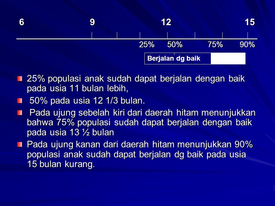6 9 12 15 6 9 12 15 _______________________________________________ 25% 50% 75% 90% 25% populasi anak sudah dapat berjalan dengan baik pada usia 11 bu
