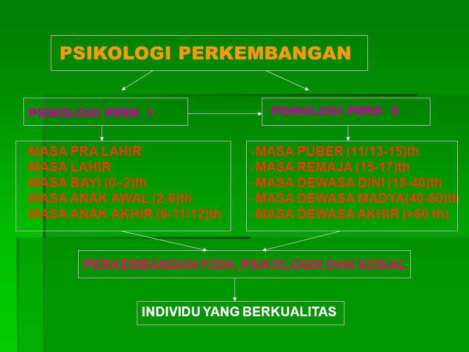 PSIKOLOGI PERKEMBANGAN PSIKOLOGI PERK I PSIKOLOGI PERK II -MASA PRA LAHIR -MASA LAHIR -MASA BAYI (0–2)th -MASA ANAK AWAL (2-6)th -MASA ANAK AKHIR (6-1