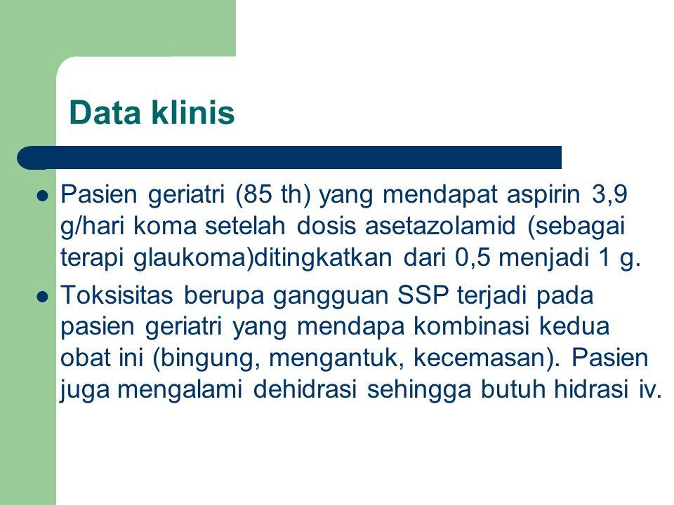 Data klinis Pasien geriatri (85 th) yang mendapat aspirin 3,9 g/hari koma setelah dosis asetazolamid (sebagai terapi glaukoma)ditingkatkan dari 0,5 me