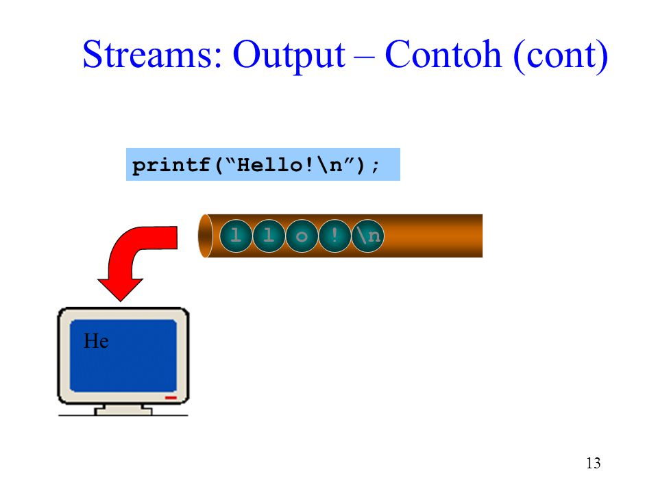 "12 ello!\n H printf(""Hello!\n""); Streams: Output – Contoh (cont)"
