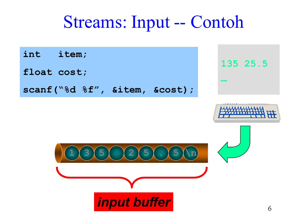 6 Streams: Input -- Contoh 135 25.5 _ 135 25.5\n int item; float cost; scanf( %d %f , &item, &cost); input buffer