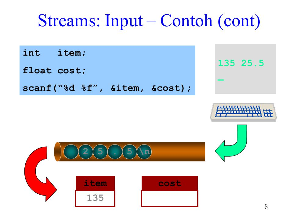 7 Streams: Input -- Contoh (cont) 135 25.5 _ 135 25.5\n int item; float cost; scanf( %d %f , &item, &cost); itemcost