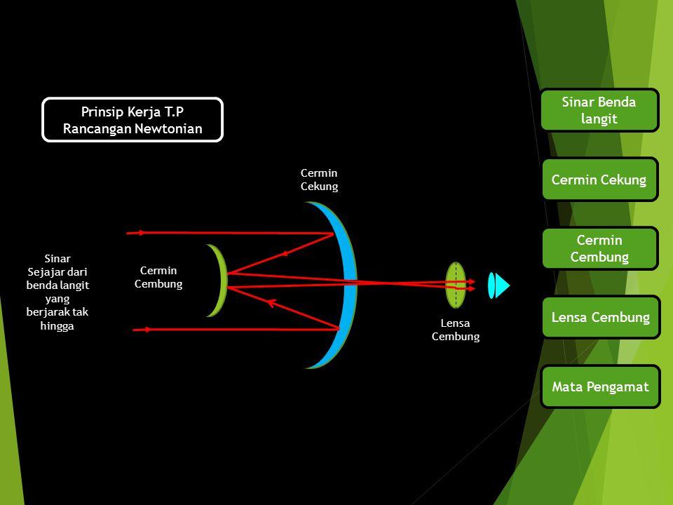 Rancangan Cassegranian Bagian Utama Cermin Cekung Cermin Cembung Lensa Cembung Pemantul Okuler Objektif Fungsi