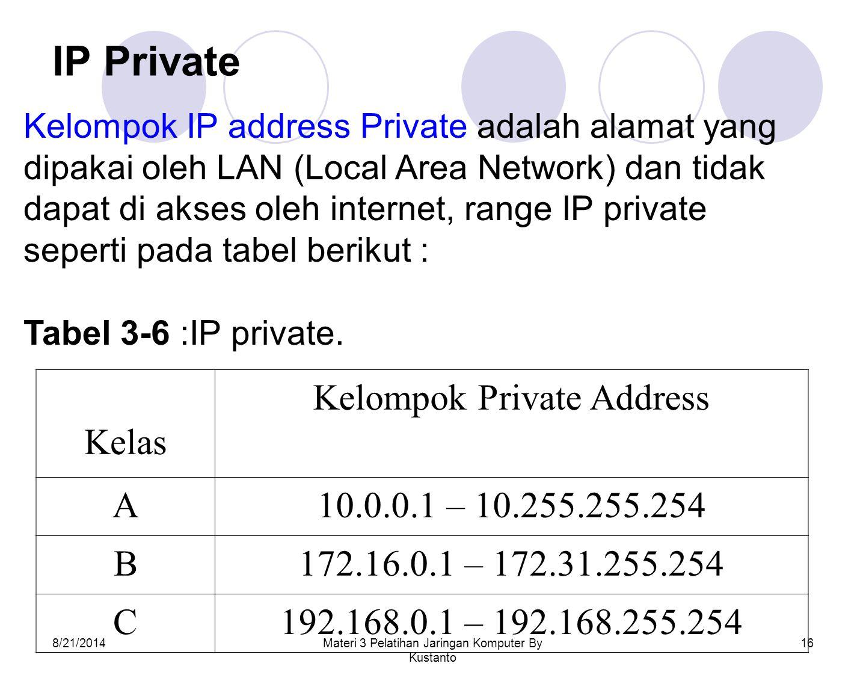 8/21/2014Materi 3 Pelatihan Jaringan Komputer By Kustanto 16 IP Private Kelompok IP address Private adalah alamat yang dipakai oleh LAN (Local Area Ne