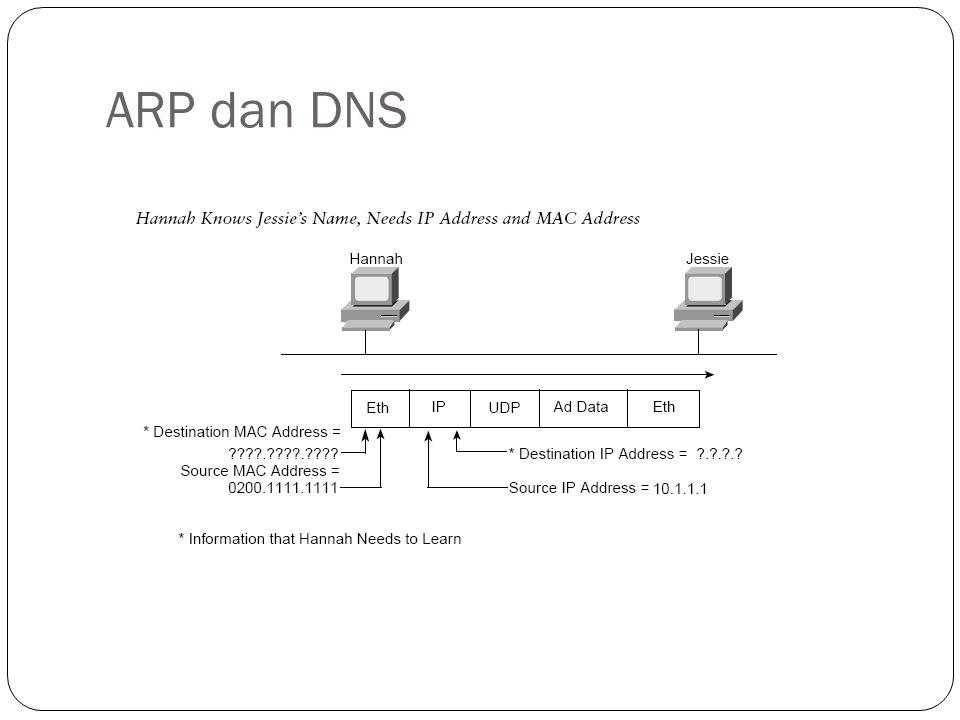 ARP dan DNS