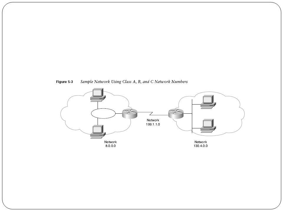 Kelas dari Jaringan Kelas A network memiliki 1 byte bagian network dan 3 bytes bagian host.