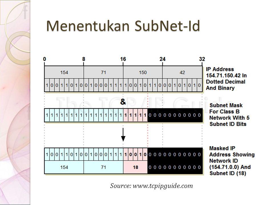 Menentukan SubNet-Id Source: www.tcpipguide.com