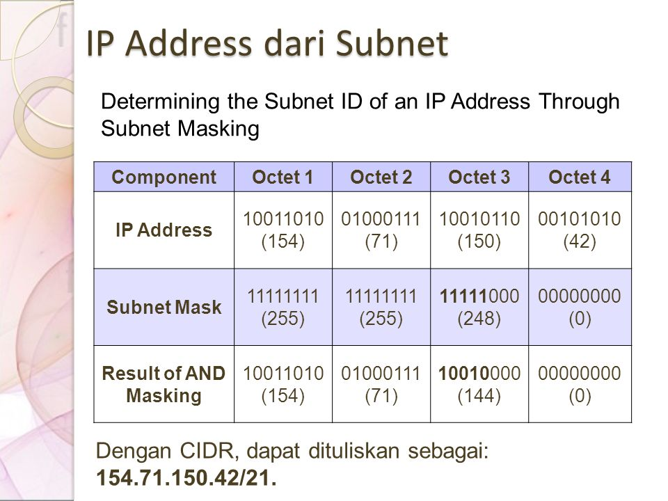 IP Address dari Subnet Determining the Subnet ID of an IP Address Through Subnet Masking ComponentOctet 1Octet 2Octet 3Octet 4 IP Address 10011010 (15