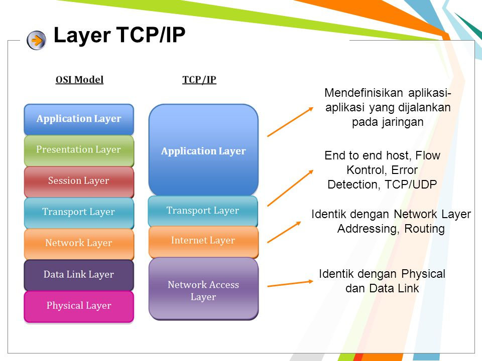 Layer TCP/IP Identik dengan Physical dan Data Link Identik dengan Network Layer Addressing, Routing End to end host, Flow Kontrol, Error Detection, TCP/UDP Mendefinisikan aplikasi- aplikasi yang dijalankan pada jaringan