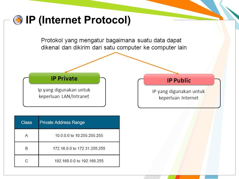 IP (Internet Protocol) Protokol yang mengatur bagaimana suatu data dapat dikenal dan dikirim dari satu computer ke computer lain IP Private Ip yang di