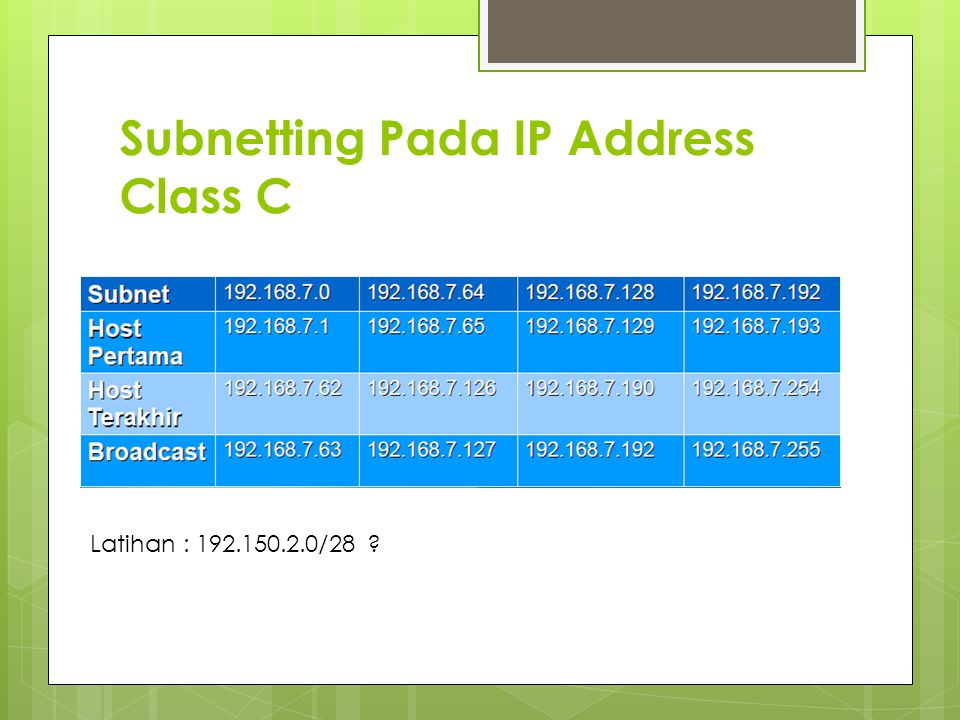 Subnetting Pada IP Address Class C Latihan : 192.150.2.0/28 ?