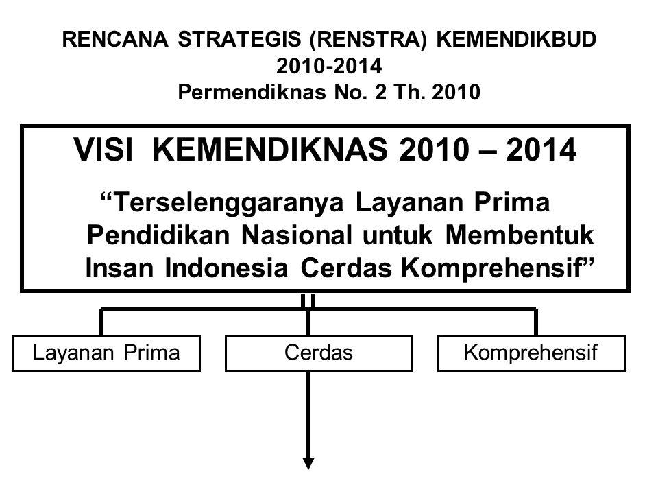 """Layanan PrimaCerdasKomprehensif VISI KEMENDIKNAS 2010 – 2014 """"Terselenggaranya Layanan Prima Pendidikan Nasional untuk Membentuk Insan Indonesia Cerda"""