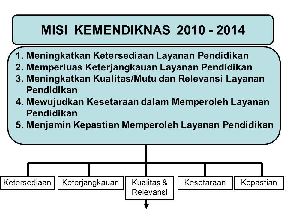 Ketersediaan MISI KEMENDIKNAS 2010 - 2014 1.Meningkatkan Ketersediaan Layanan Pendidikan 2.Memperluas Keterjangkauan Layanan Pendidikan 3.Meningkatkan