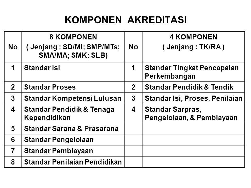 KOMPONEN AKREDITASI No 8 KOMPONEN ( Jenjang : SD/MI; SMP/MTs; SMA/MA; SMK; SLB) No 4 KOMPONEN ( Jenjang : TK/RA ) 1Standar Isi1Standar Tingkat Pencapa