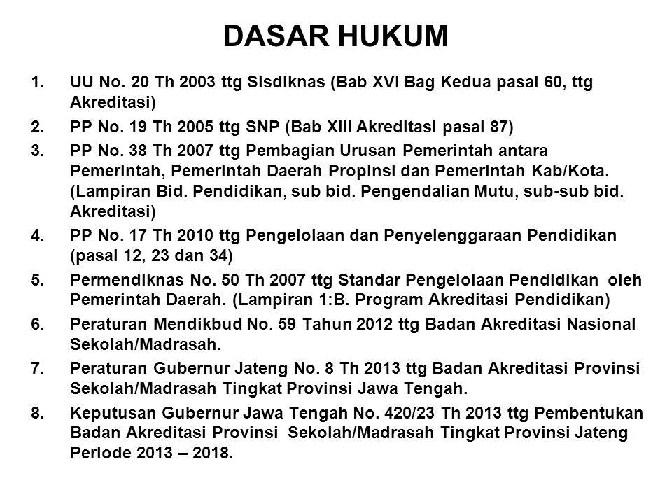 DASAR HUKUM 1.UU No. 20 Th 2003 ttg Sisdiknas (Bab XVI Bag Kedua pasal 60, ttg Akreditasi) 2.PP No. 19 Th 2005 ttg SNP (Bab XIII Akreditasi pasal 87)
