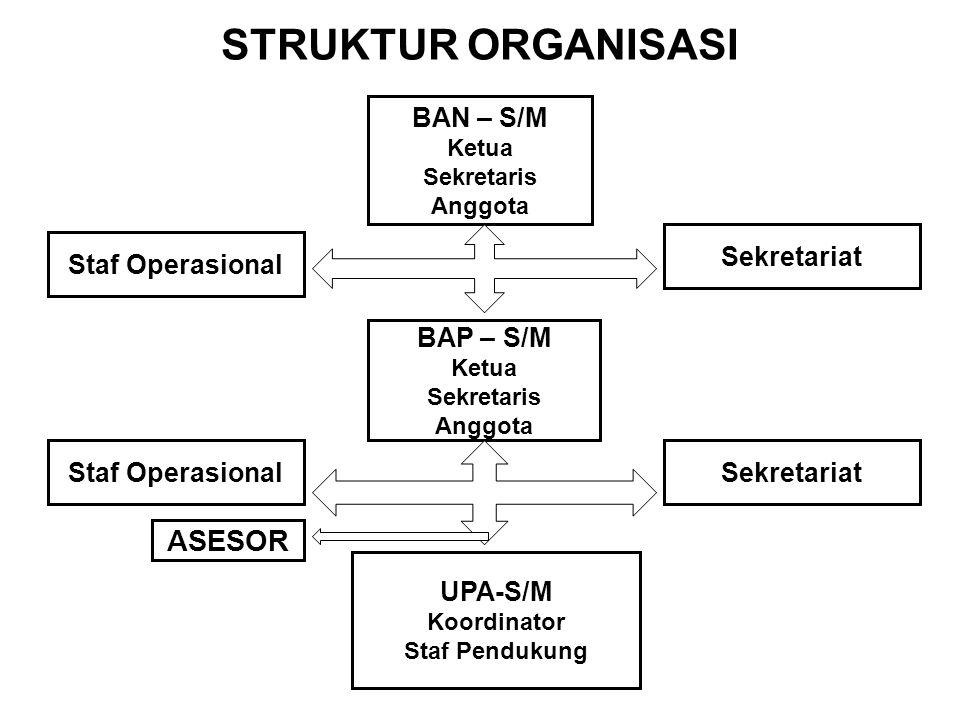 STRUKTUR ORGANISASI BAN – S/M Ketua Sekretaris Anggota BAP – S/M Ketua Sekretaris Anggota ASESOR UPA-S/M Koordinator Staf Pendukung Staf Operasional S
