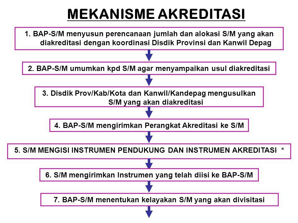 MEKANISME AKREDITASI 1. BAP-S/M menyusun perencanaan jumlah dan alokasi S/M yang akan diakreditasi dengan koordinasi Disdik Provinsi dan Kanwil Depag