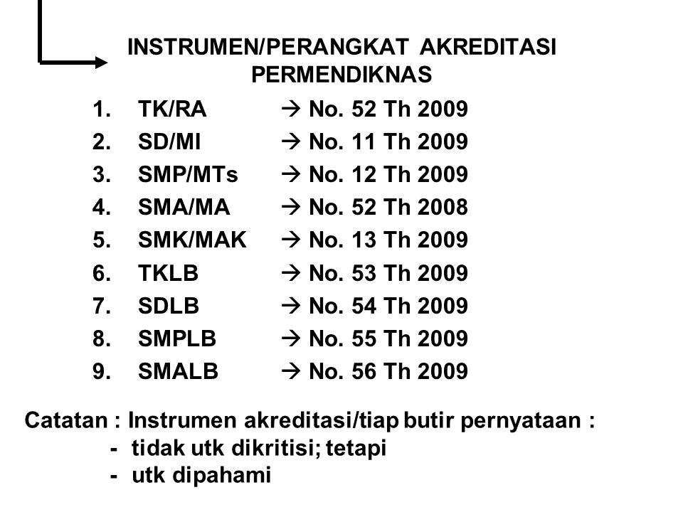 INSTRUMEN/PERANGKAT AKREDITASI PERMENDIKNAS 1.TK/RA  No. 52 Th 2009 2.SD/MI  No. 11 Th 2009 3.SMP/MTs  No. 12 Th 2009 4.SMA/MA  No. 52 Th 2008 5.S