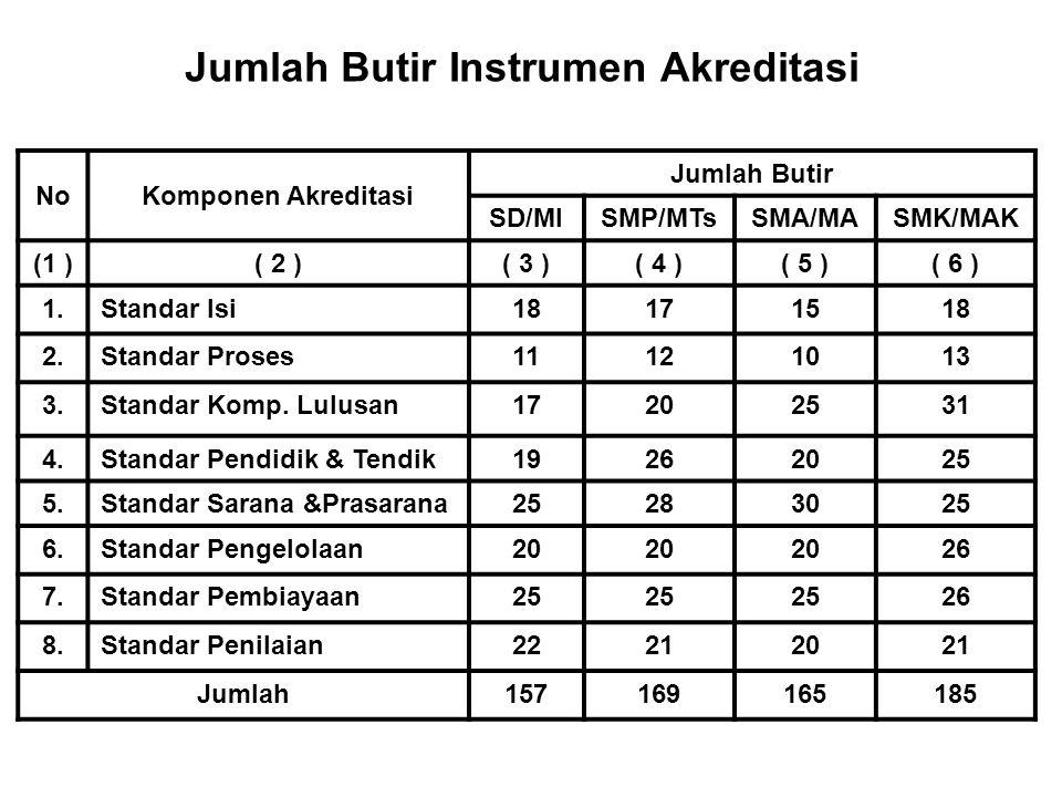 Jumlah Butir Instrumen Akreditasi NoKomponen Akreditasi Jumlah Butir SD/MISMP/MTsSMA/MASMK/MAK (1 )( 2 )( 3 )( 4 )( 5 )( 6 ) 1.Standar Isi18171518 2.S