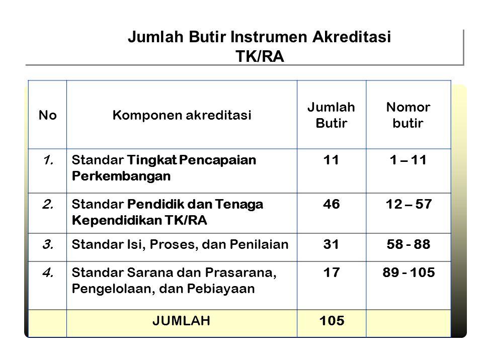 NoKomponen akreditasi Jumlah Butir Nomor butir 1.Standar Tingkat Pencapaian Perkembangan 111 – 11 2.Standar Pendidik dan Tenaga Kependidikan TK/RA 461