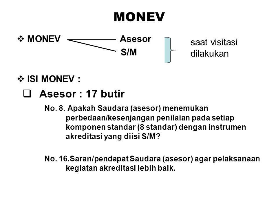 MONEV  MONEV Asesor S/M  ISI MONEV :  Asesor : 17 butir No. 8. Apakah Saudara (asesor) menemukan perbedaan/kesenjangan penilaian pada setiap kompon