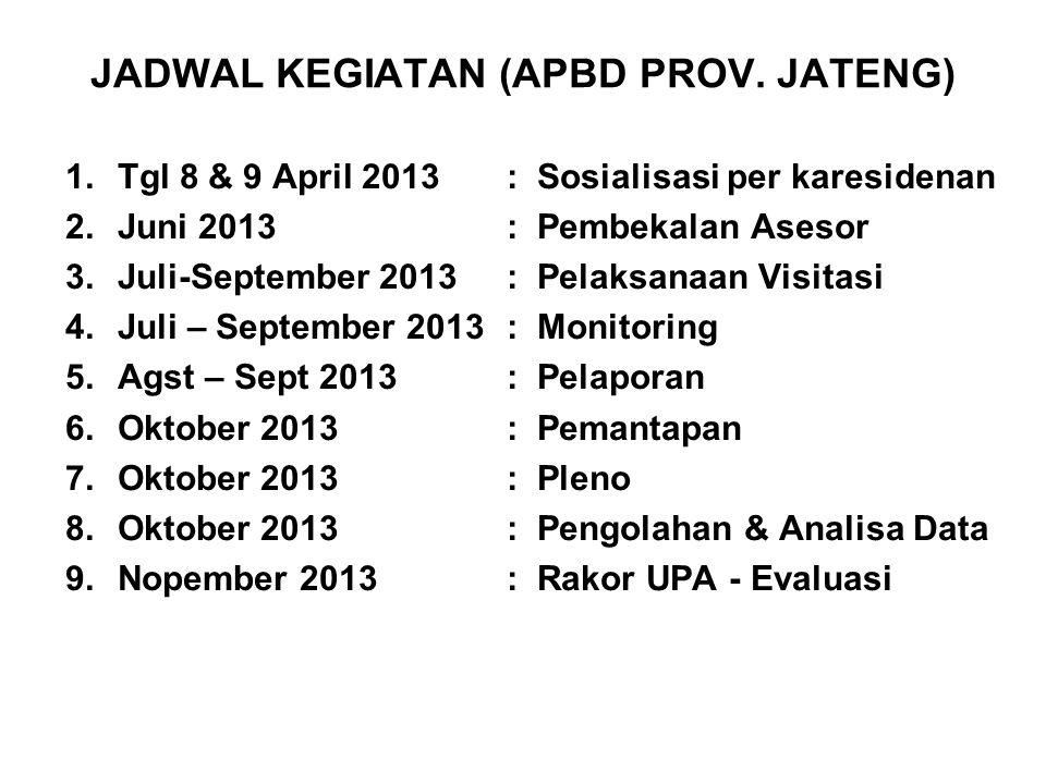 JADWAL KEGIATAN (APBD PROV. JATENG) 1.Tgl 8 & 9 April 2013:Sosialisasi per karesidenan 2.Juni 2013:Pembekalan Asesor 3.Juli-September 2013:Pelaksanaan