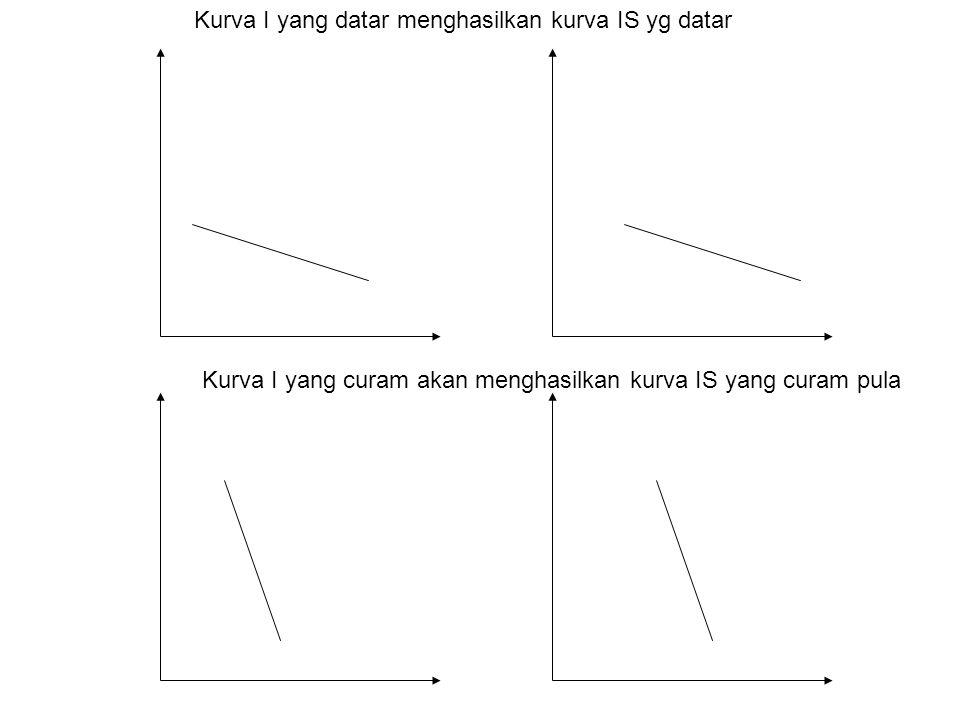 Kurva I yang datar menghasilkan kurva IS yg datar Kurva I yang curam akan menghasilkan kurva IS yang curam pula