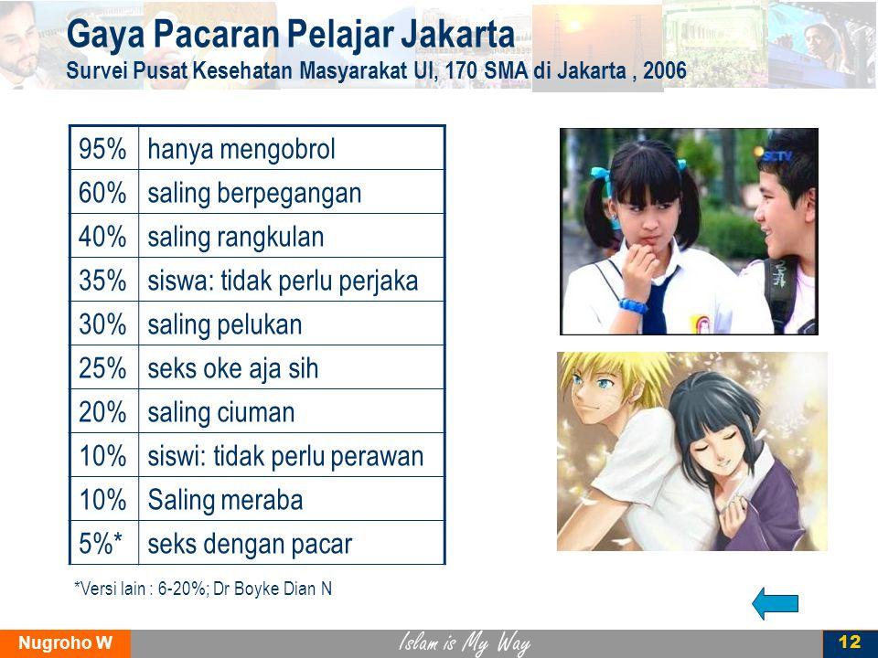 Islam is My Way Nugroho W 12 Gaya Pacaran Pelajar Jakarta Survei Pusat Kesehatan Masyarakat UI, 170 SMA di Jakarta, 2006 95%hanya mengobrol 60%saling