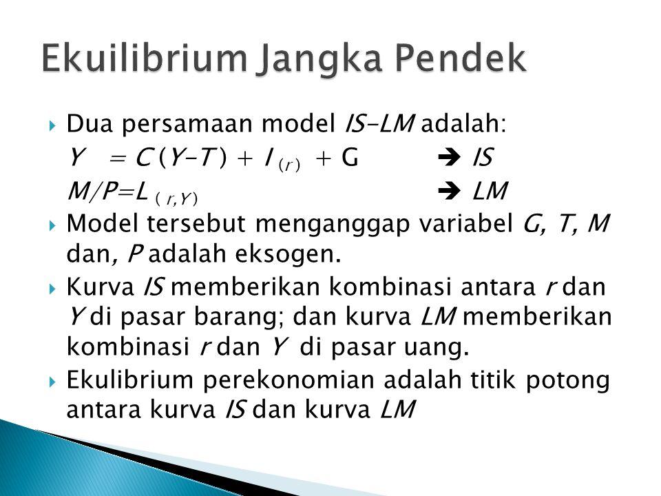  Dua persamaan model IS-LM adalah: Y= C (Y-T ) + I (r ) + G  IS M/P=L ( r,Y )  LM  Model tersebut menganggap variabel G, T, M dan, P adalah eksogen.
