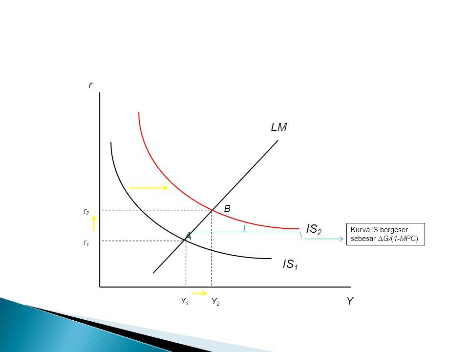 IS 1 r Y LM Y1Y1 r2r2 Y2Y2 r1r1 IS 2 A B Kurva IS bergeser sebesar ∆ G/(1-MPC)
