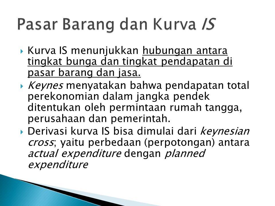  E=C (Y-T)+I+G  Planned Expenditure Dimana T, I dan G adalah eksogen  Perekonomian dalam kondisi ekuilibrium ketika actual expenditure sama dengan planned expenditure.