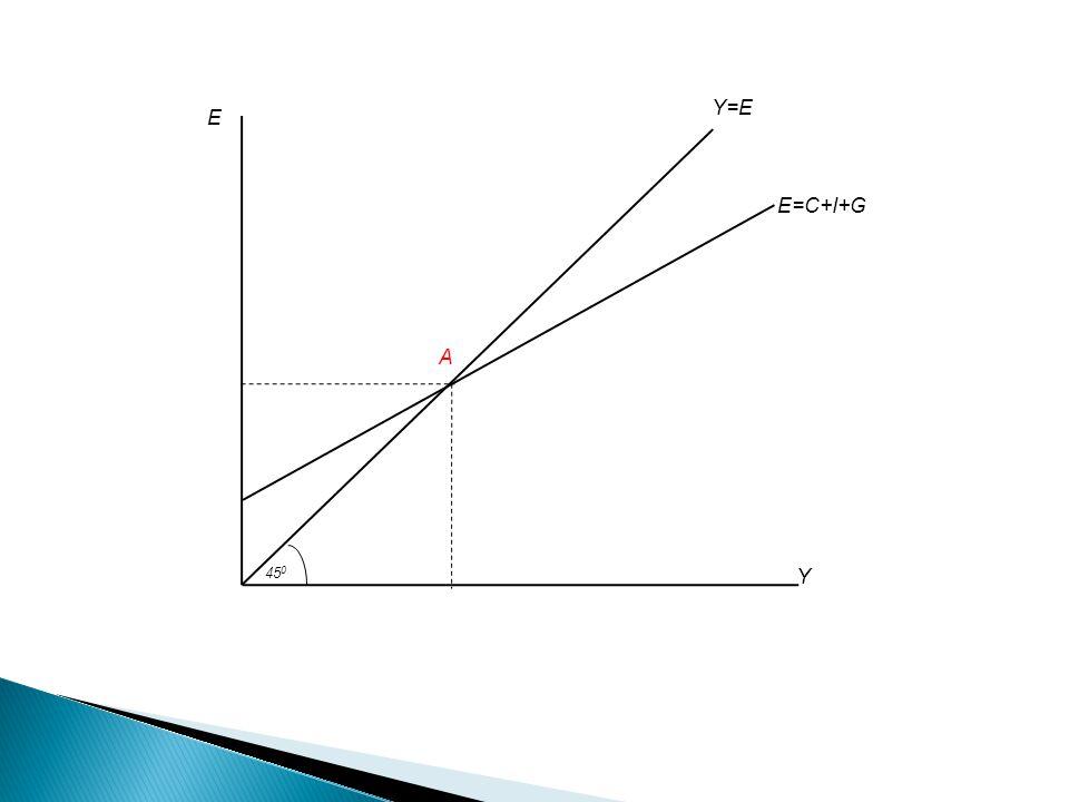  Kynesian cross membuat asumsi yang menyederhanakan bahwa tingkat investasi (I ) adalah tetap.