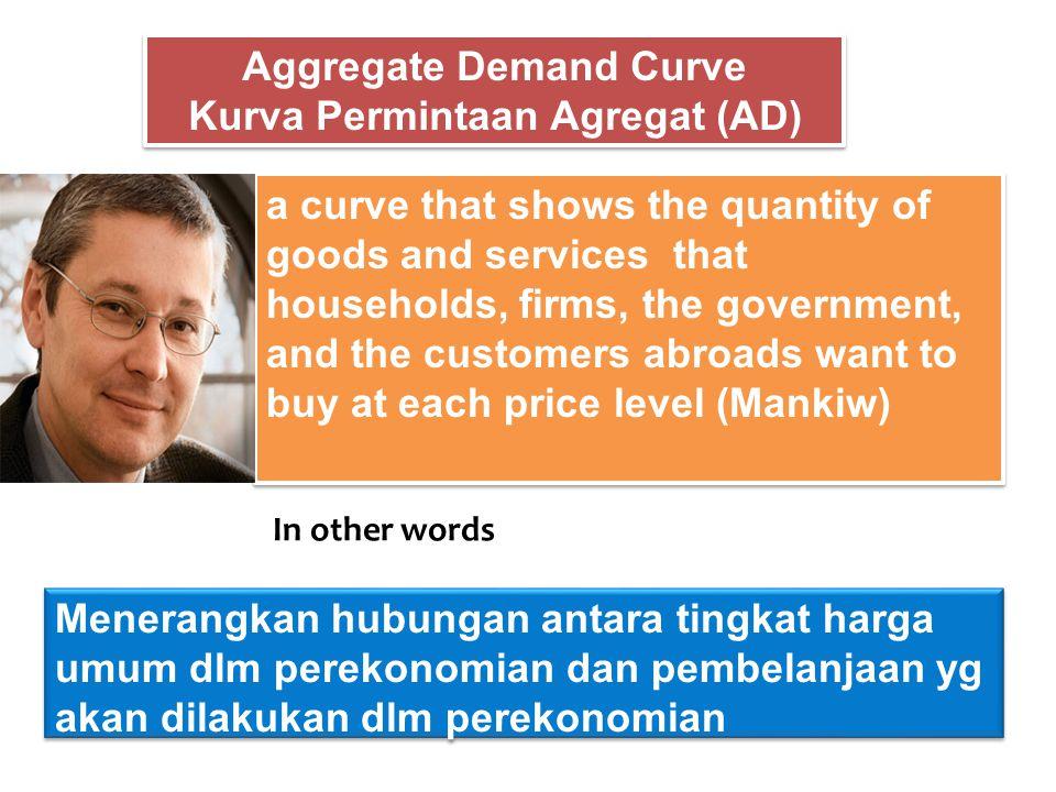 Menerangkan hubungan antara tingkat harga umum dlm perekonomian dan pembelanjaan yg akan dilakukan dlm perekonomian Aggregate Demand Curve Kurva Permi
