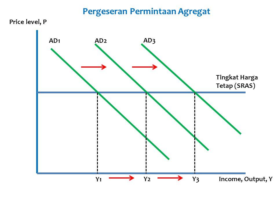 AD1AD2 AD3 Y1 Y3Y2 Price level, P Income, Output, Y Tingkat Harga Tetap (SRAS) Pergeseran Permintaan Agregat