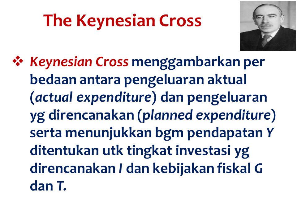  Keynesian Cross menggambarkan per bedaan antara pengeluaran aktual (actual expenditure) dan pengeluaran yg direncanakan (planned expenditure) serta