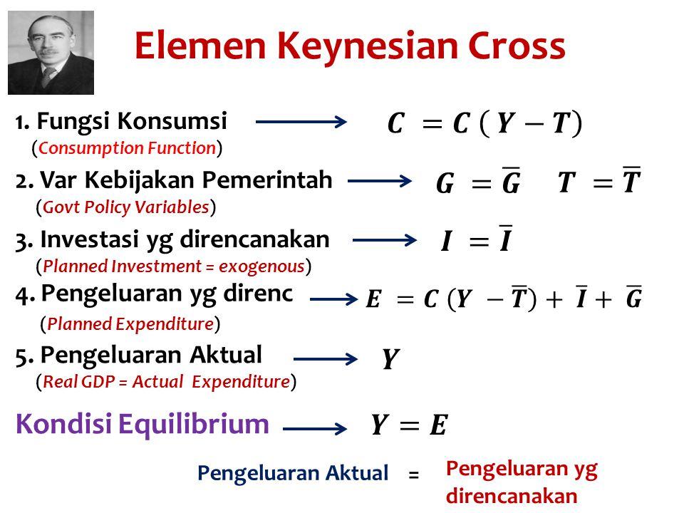 Elemen Keynesian Cross 1. Fungsi Konsumsi (Consumption Function) 2. Var Kebijakan Pemerintah (Govt Policy Variables) 3. Investasi yg direncanakan (Pla