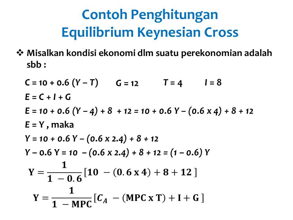 Contoh Penghitungan Equilibrium Keynesian Cross C = 10 + 0.6 (Y – T)  Misalkan kondisi ekonomi dlm suatu perekonomian adalah sbb : G = 12 T = 4I = 8