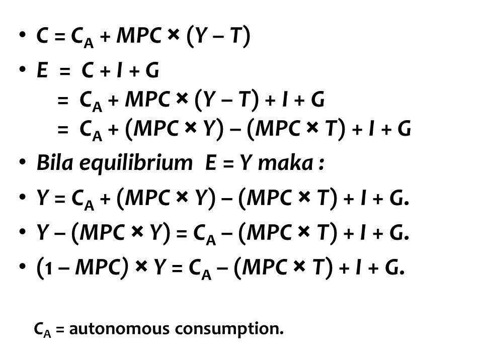 C = C A + MPC × (Y – T) E = C + I + G = C A + MPC × (Y – T) + I + G = C A + (MPC × Y) – (MPC × T) + I + G Bila equilibrium E = Y maka : Y = C A + (MPC